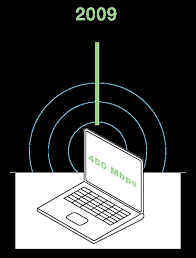 The Evolution Of Wifi Standards A Look At 802 11a B G N Ac