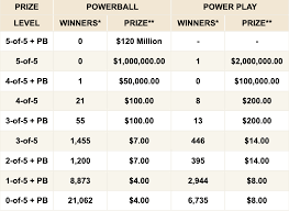 Powerball Winning Chart Florida Powerball Winning Numbers Wednesday October 23 2019