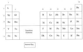 Periodic Table Chart Worksheet Answers Universal Periodic Table Worksheets Periodic Table