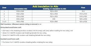 Wall Insulation R Value Chart R Value Of Concrete Wall Noktasrl Com