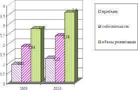 Реферат Отчет по производственной практике в турагентстве Колесо  Результаты работы Колесо Фортуны в 2009 г и 2010 г в млн руб