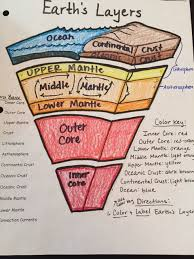 layers of the earth labeled. -earth\u0027s layers key of the earth labeled