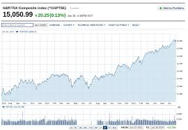 Canada Stock Index Chart Howtoinvestonline Long Term Stock And Bond Return