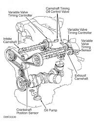 also be referred to as variable valve timing actuator or vvt 70 identifying variable valve timing system components avalon highlander 3 0l v6 sienna courtesy of toyota motor s u s a inc