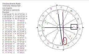 Astropost Christian Brando Died