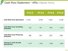 Cash Flow Summary Template Cash Flow Statement Kpis Template 1 Ppt Powerpoint