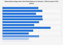 Global Minimum Wage Chart Minimum Wages In The United States By State 2019 Statista