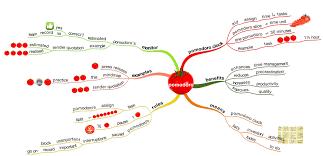 Pomodoro Chart Pomodoro Flowchart Ashu Singh