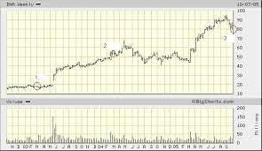 Genentech Stock Price Chart Best Picture Of Chart Anyimage Org