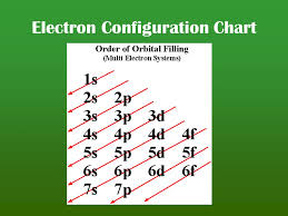 Orbital Filling Chart Electron Configuration And Orbital Diagrams Ppt Download