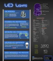 Led Light Illumination Chart Led Lights Design Life Cycle
