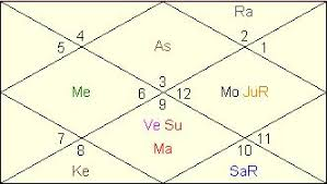 51 Cogent Vedic Astrological Chart