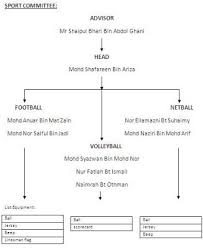 Prim Student Chapter Carnival Organization Chart Food