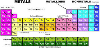 Chemical Elements Chart Manuscript On The Chemical Elements Periodic Elements