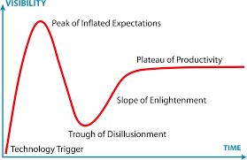 Hype Cycle Wikipedia