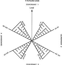 Figure 8 4 guyline case