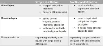 Simple Distillation Flow Chart Simple Distillation Vs Fractional Distillation Fractional