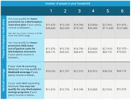 Health Insurance Subsidy Chart 2015 Aca Obamacare Income Qualification Chart My Money Blog