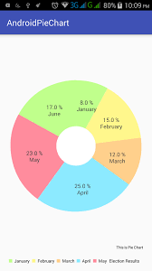 Android Chart Example Code Android Pie Chart Using Mpandroid Library Tutorial Study