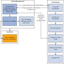 Understanding Additional Sales Order Options