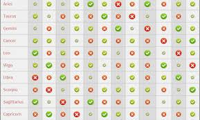 Horoscope Relationship Compatibility Chart Astrology Chart Compatability Horoscope Love Matches Chart