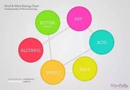 What Are Ways Of Describing Taste Quora