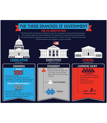 Three Branches Of Government Chart The Three Branches Of Government Chart