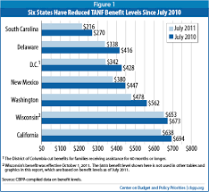 Tanf Benefits Fell Further In 2011 And Are Worth Much Less