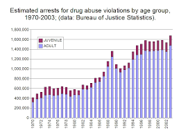 Drug Use Statistics Chart File Estimated Arrests For Drug Abuse Violations By Age