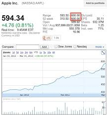 Apple Stock Quote Extraordinary Aapl Stock Quote Real Time Best Apple Share Price Hits 48 Just One