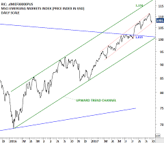 Msci Emerging Markets Index Archives Tech Charts