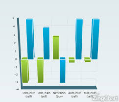 Forex Power Indicator Access Trading Strategy Guides
