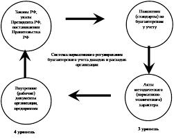 Дипломная работа Учёт и анализ доходов и расходов коммерческого  2 уровень