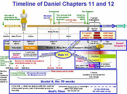 Chart Of Revelation Timeline 69 Rational Chart Of The Rapture And The Second Coming