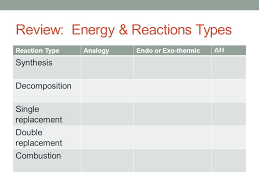 Objectives: To predict products – using types of reactions Warm-up ...