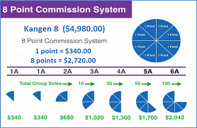 Enagic Compensation Plan Chart Enagic Kangen Water Business Opportunity Compensation Plan