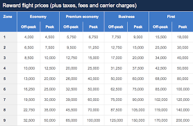 Everything You Need To Know About Discounted British Airways
