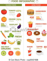 Junk Food Chart Healthy And Junk Food Infographic