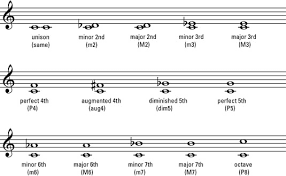 Combining Notes To Play Harmony On A Piano Dummies