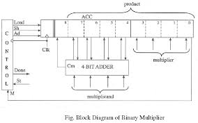 binary multiplier2 png binary multiplier vhdl sh signal causes all 9 bits to be shifted right at 3 bit multiplier circuit diagram