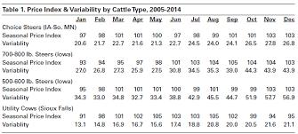 Steer Feeding Chart Seasonal Cattle Price Patterns Ag Decision Maker