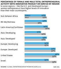 The Global Rise Of Female Entrepreneurs