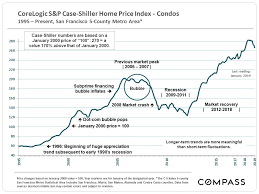 Housing Prices Bay Area Chart 30 Years Of Bay Area Real Estate Cycles Compass Compass