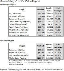 bathroom remodel return on investment. Modren Remodel Wsa_cost_value Inside Bathroom Remodel Return On Investment T