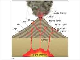 Volcano Chart Volcano A Mountain That Spits Fire Volcano Basics Part 2