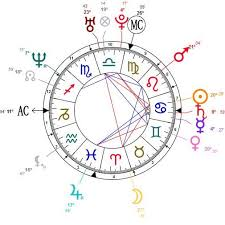 Natal Numerology Chart Birth Chart Report Syncretic Astrology Natal Birth Chart