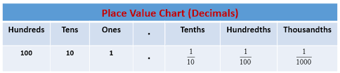 Place Value Chart Examples Solutions Videos