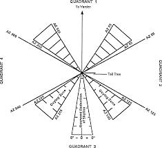 Figure 23 skyline positioning limits tail lift tree