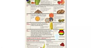 Daily Food Chart For Good Health What I Need To Eat For Good Health Wallchart Resources