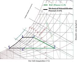 Psychrometric Chart Dehumidification An Overview Of Solid Desiccant Dehumidification And Air